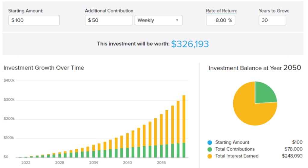Investment Portfolio Worth investing $50 weekly the money marketer blog themoneymarketerblog australia finance blog
