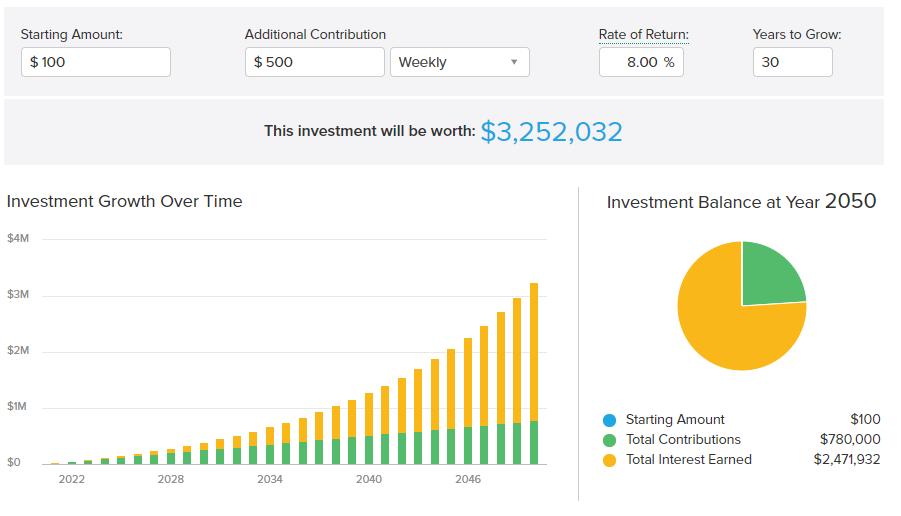 Investment Portfolio Worth investing $500 weekly the money marketer blog themoneymarketerblog australia finance blog